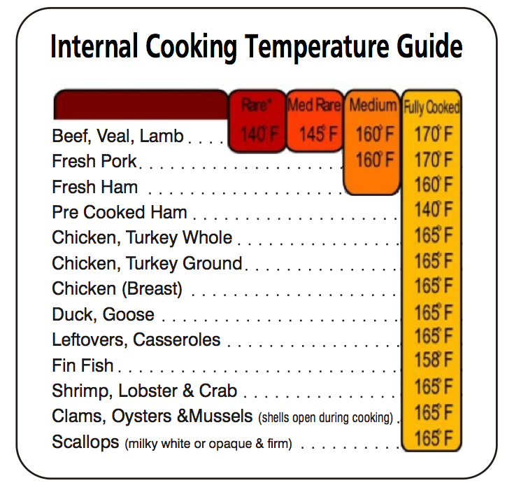 Temperature Cooking Guide